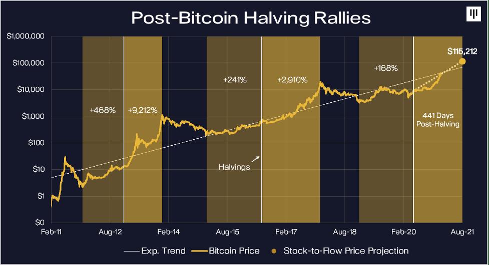Bitcoin has finally