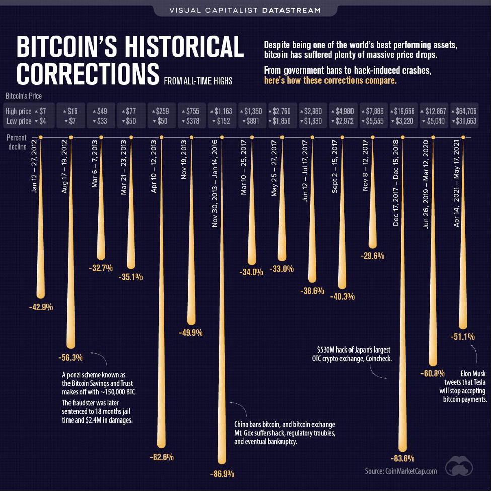 Bitcoin's Historical Corrections