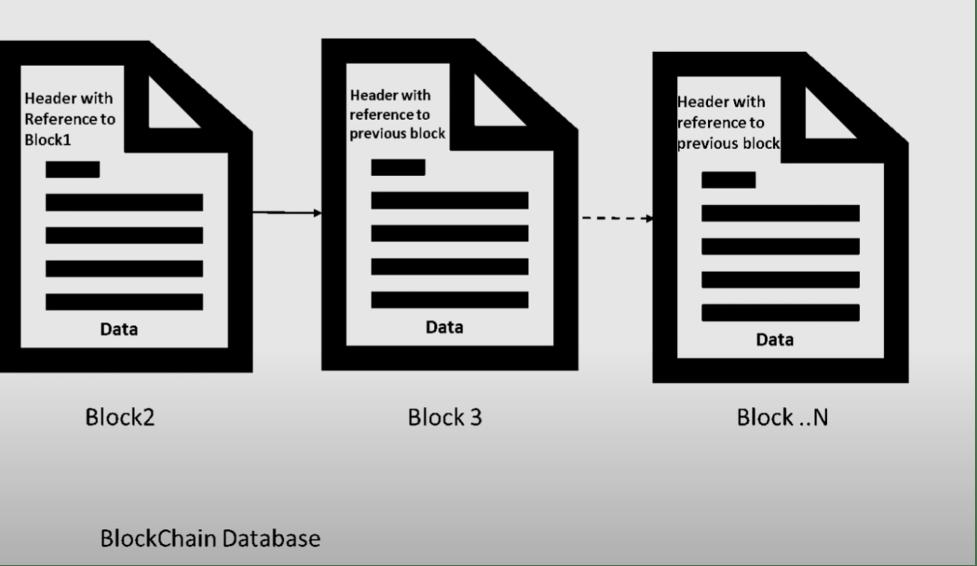 BlockChain Database