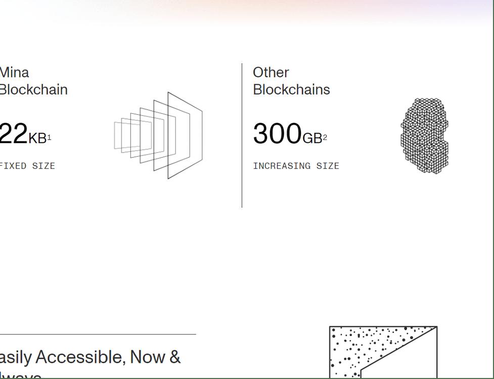 Mina Blockchain diagram